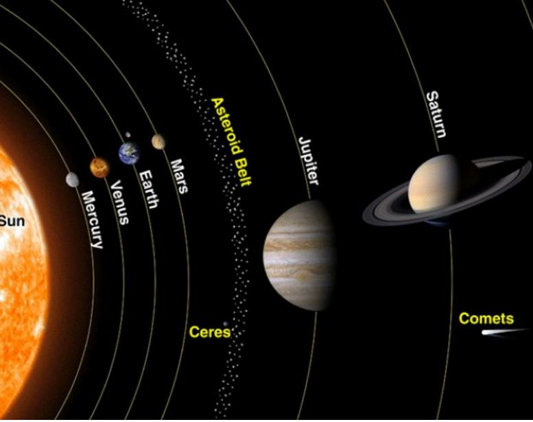 Five planets line up in sky first time since 2005 - Market ...