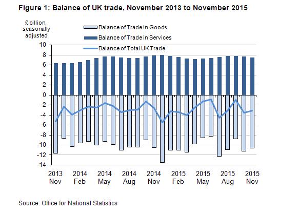 UK deficit trade