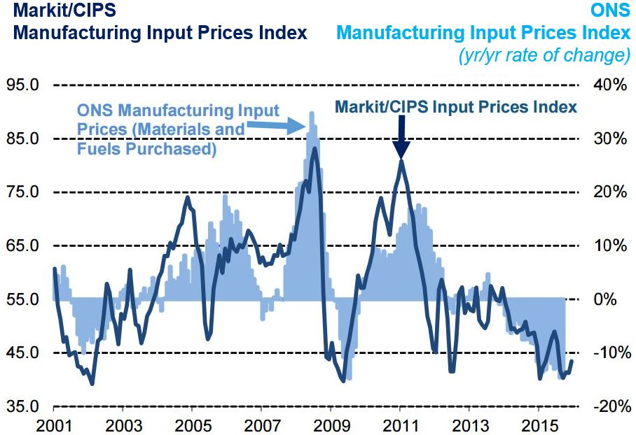 UK manufacturing input prices