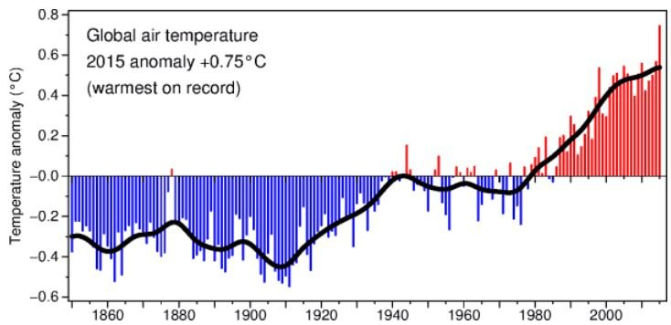 Weather anomalies global as well as european