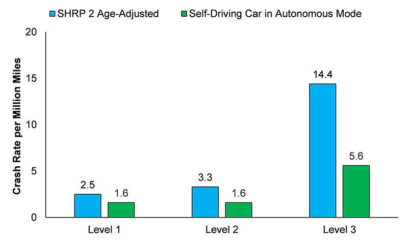 autonomous crashes versus human crashes