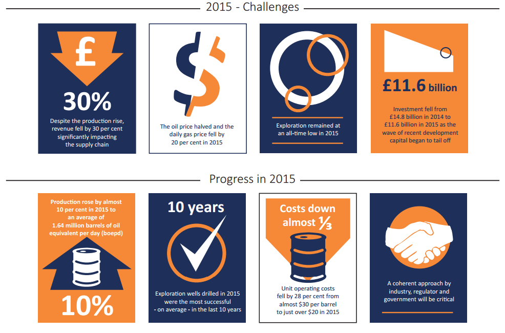 UKCS_Oil_2015_Challenges