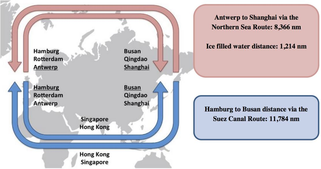 Arctic shipping route versus Suez Canal