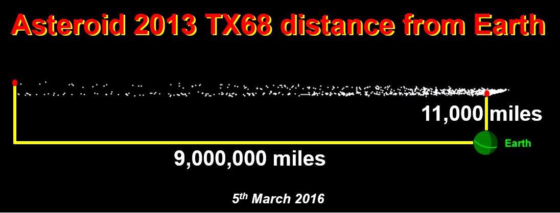 Asteroid 2013 TX68 flying near Earth