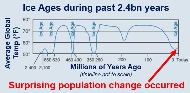End of last Ice Age surprising population change