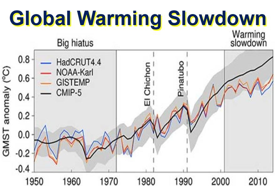 Global Warming Slowdown