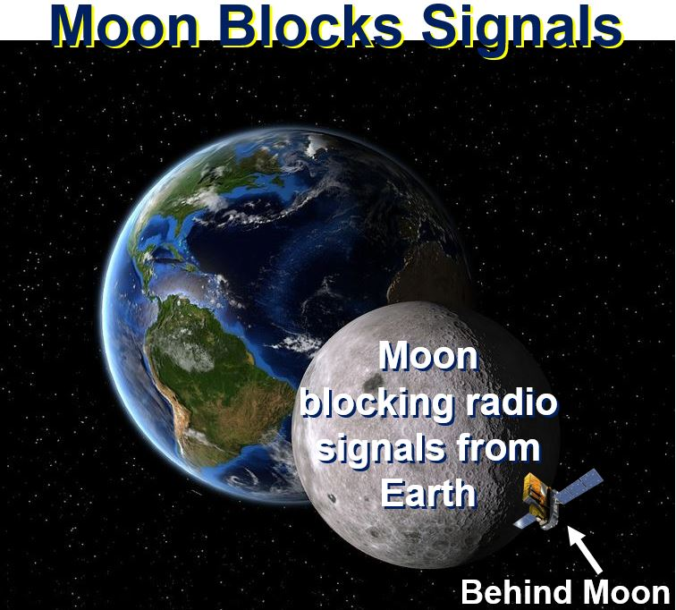 Moon Blocks Signals