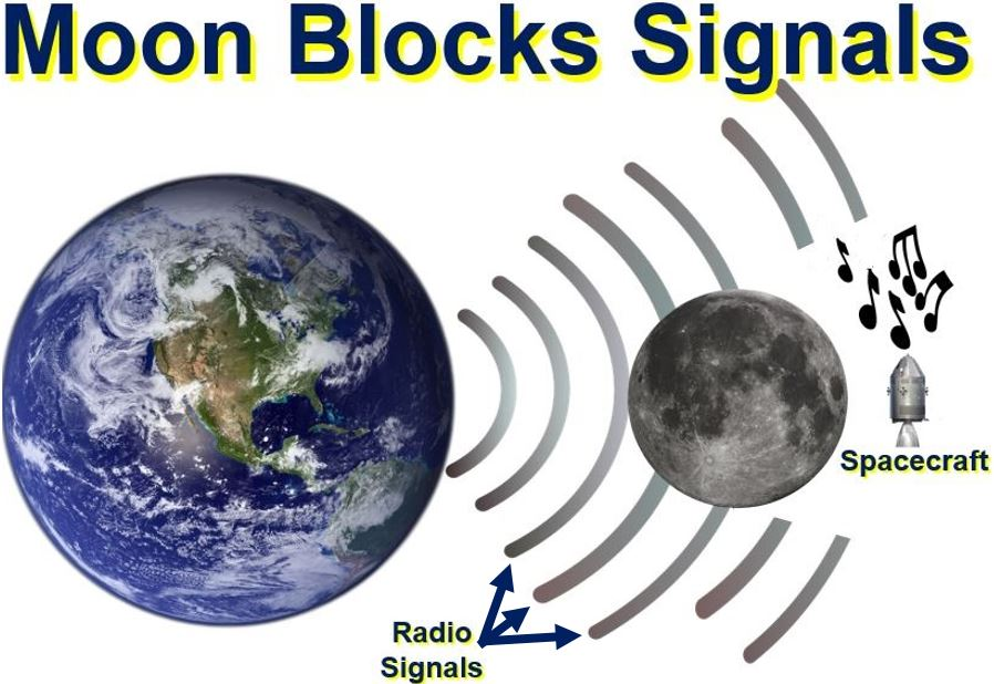 Moon blocks signals from Earth so how come music