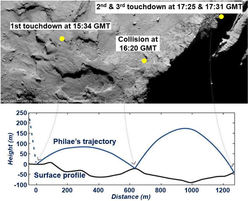 Philae trajectory on comet