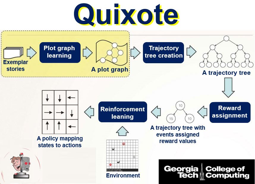 Quixote teaching robots fairy tales so they learn morals and ethics