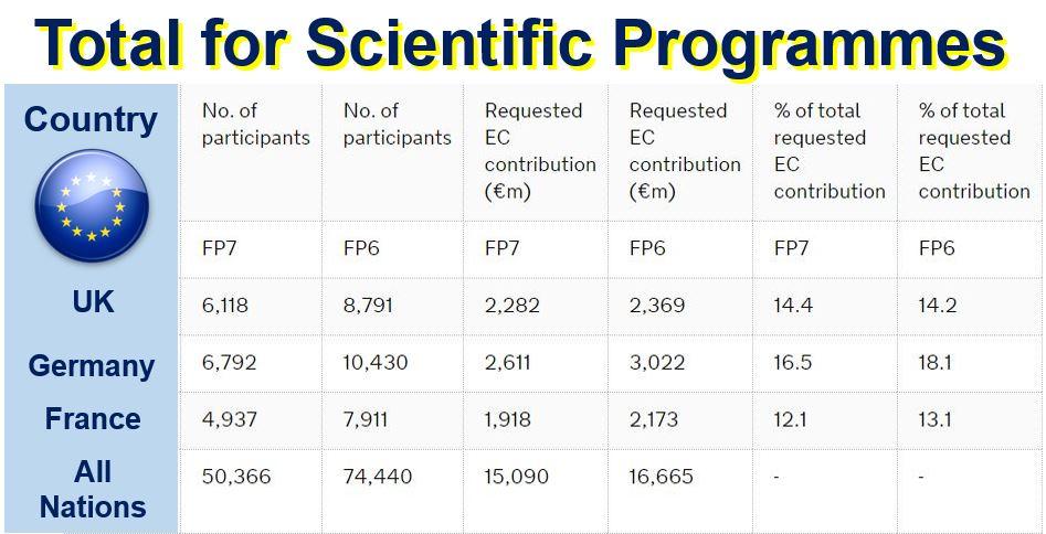 Total for EU scientific programmes
