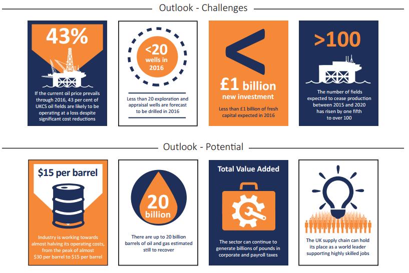 UKCS_2016_Oil_Challenges