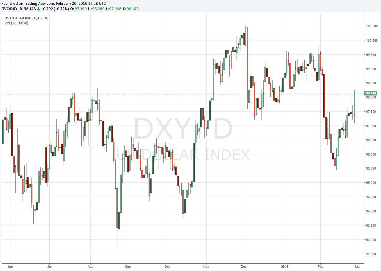 The US Dollar Index (USDX, DXY)