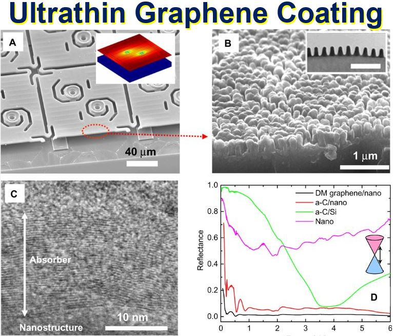 Ultrathin graphene coating