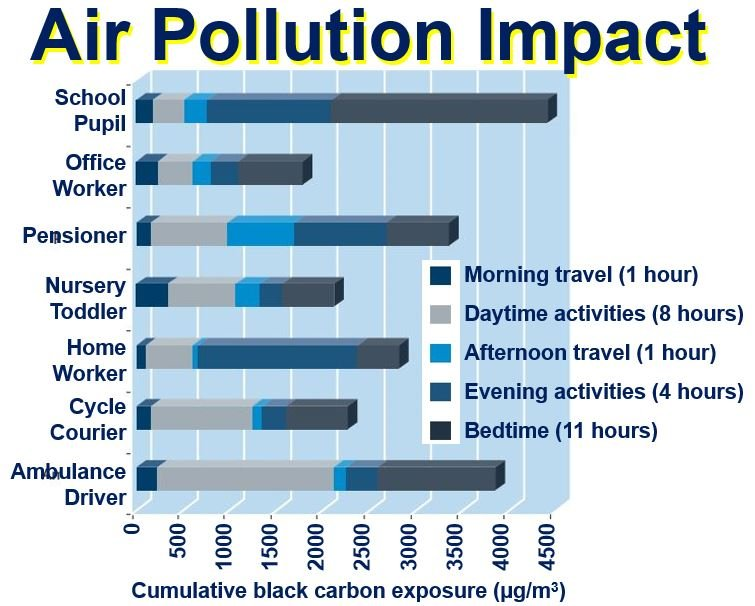 Air pollution impact