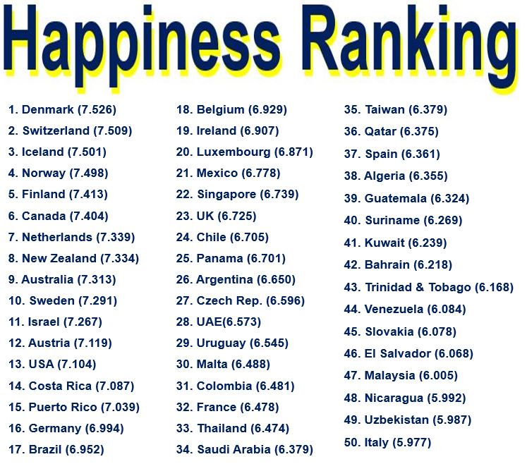Danes happiest on Earth Britons a bit miserable Americans ...