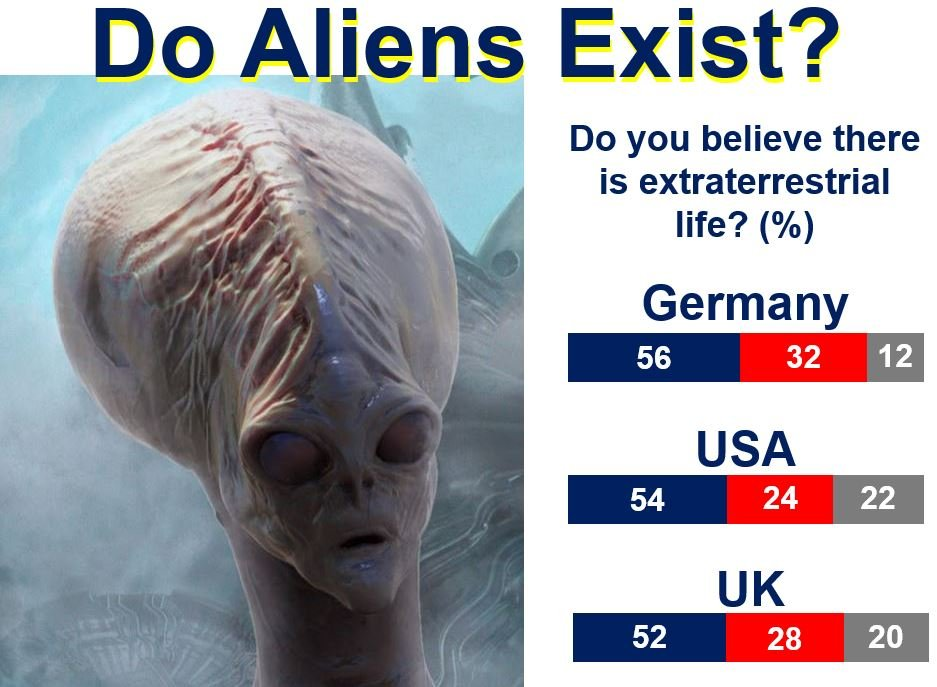 essays on aliens existence Since aliens have not done so, because we exist, it follows that aliens   therefor your whole essay or whatever you want to call it, is useless.