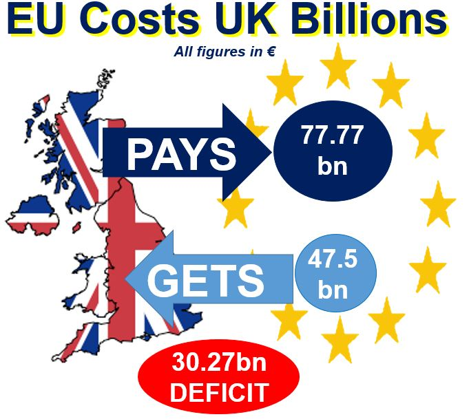 EU costs UK billions