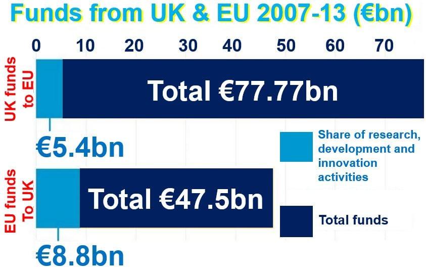 EU funds to UK and vice versa