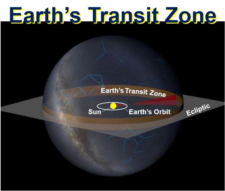 Earths transit zone