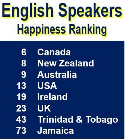 English Speakers Happiness Ranking
