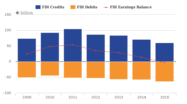 FDI credits, debits and earnings balance, 2009 to 2015