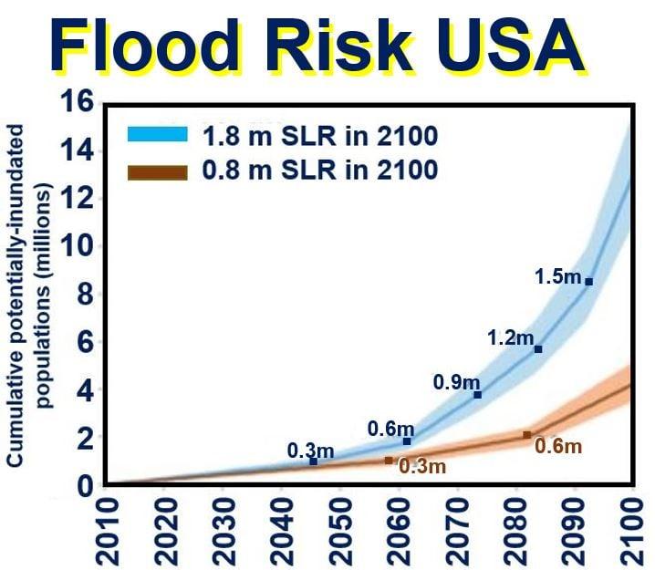 Flood risk USA sea level rises