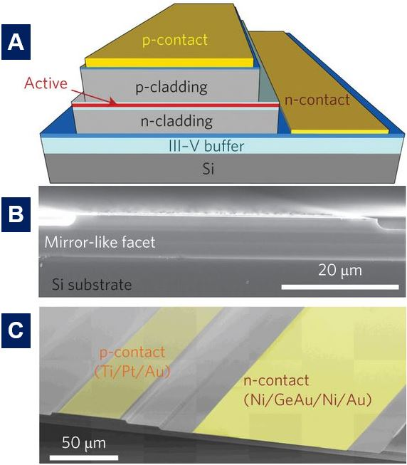 Laser on a silicon chip