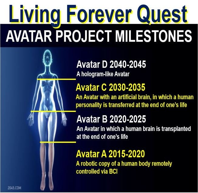 Quest to Live Forever