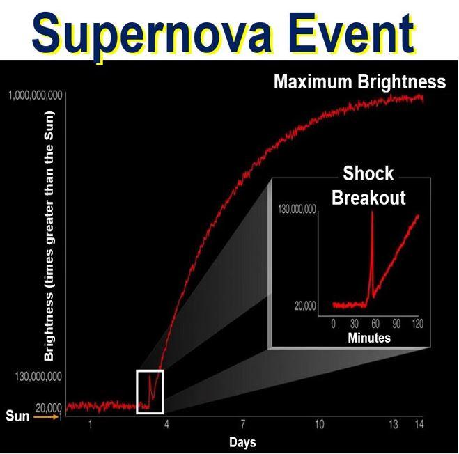 Supernova Event Shockwave