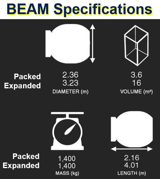 BEAM specifications
