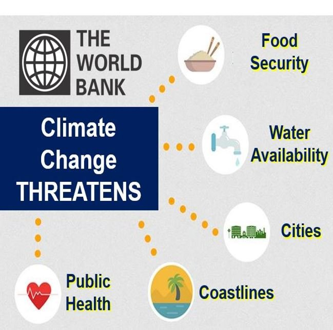 Climate change threatens World Bank Group image