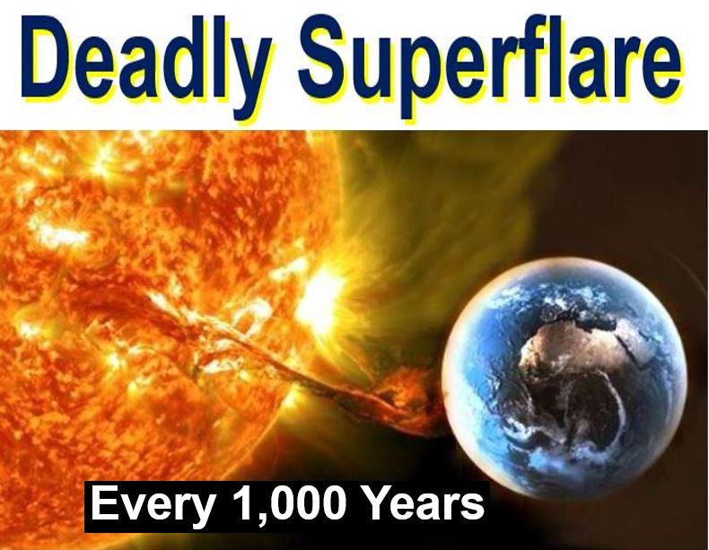 Deadly superflare hits once a thousand years