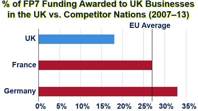 EU funding for businesses