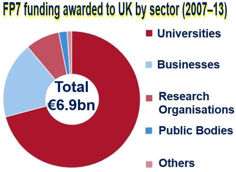 FP7 funding UK gets by sector