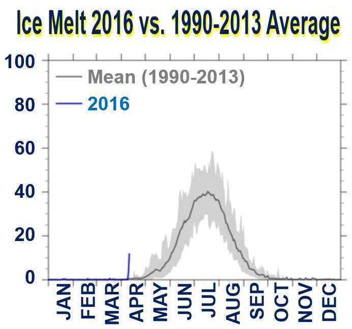 Ice melt 2016 versus previous average Greenland