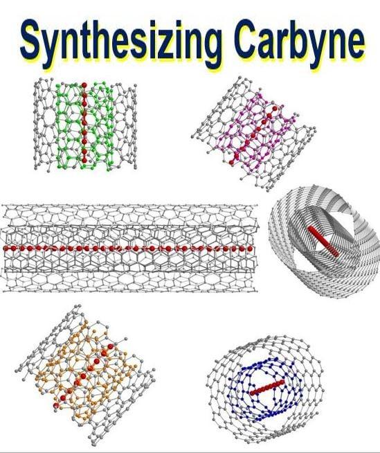 Synthesizing Carbyne