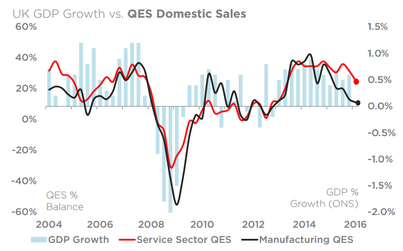 UK GDP Growth vs. QES Domestic Sales