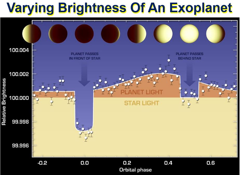 Varying brightness of an exoplanet