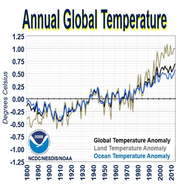 Annual global temperature climate change