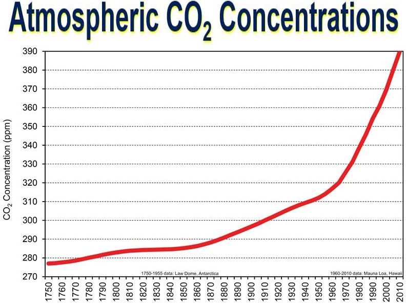 Atmospheric CO2 concentrations since 1750