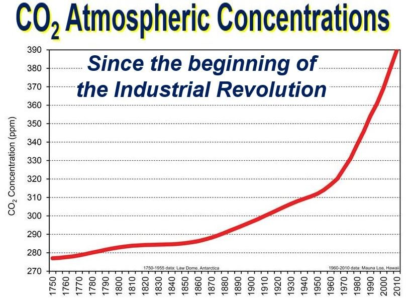 a description of the industrial revolution and atmospheric concentrations effects on earth Chapter 21- global climate change  ozone near the earth's surface  how do we know there has been a sharp rise in atmospheric co2 since the industrial revolution.