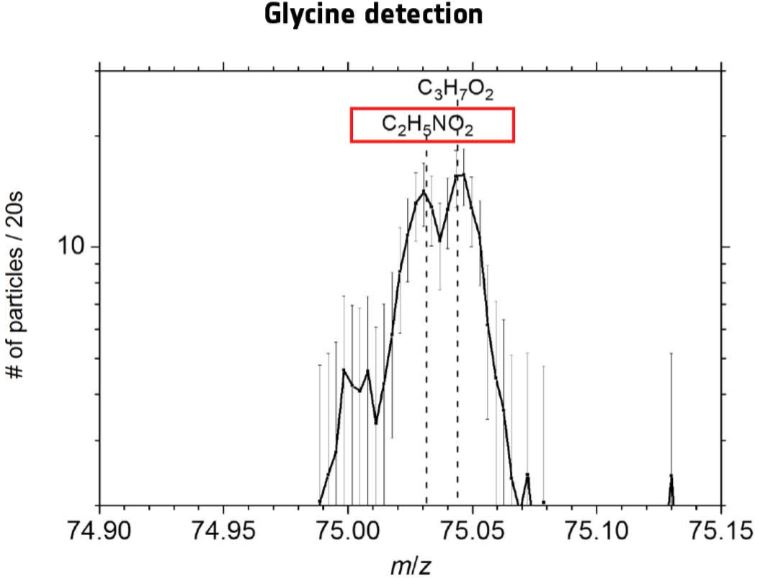 Glycine detection