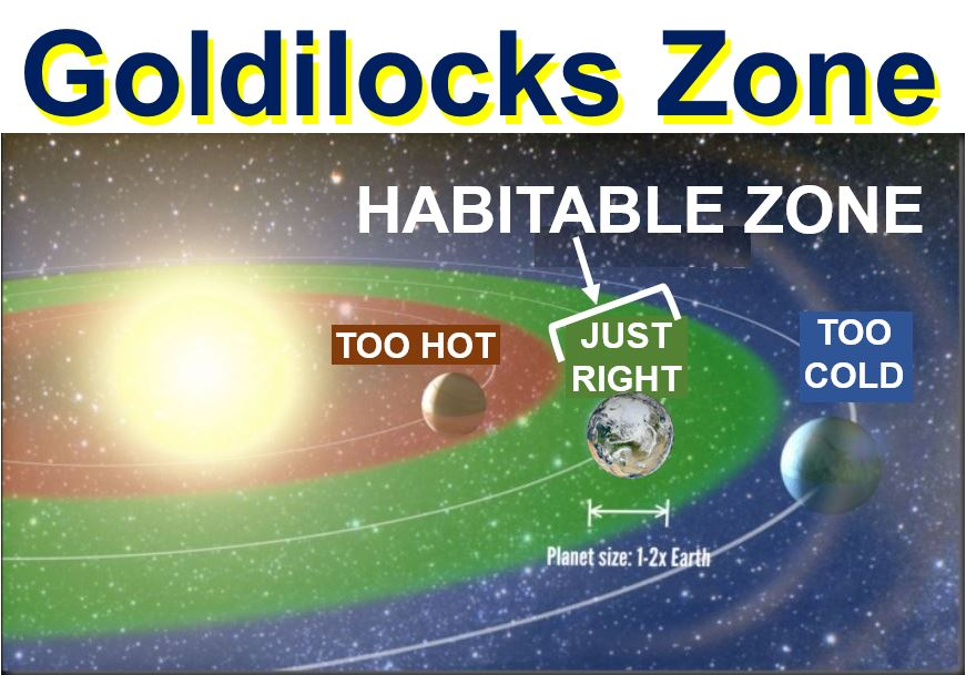 Goldilocks Zone Habitable Zone