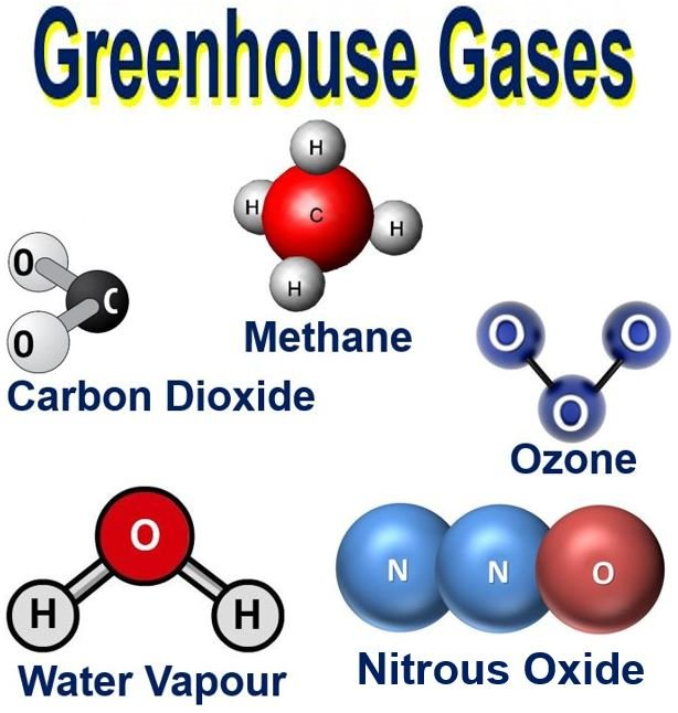 Natural Greenhouse Gas Definition