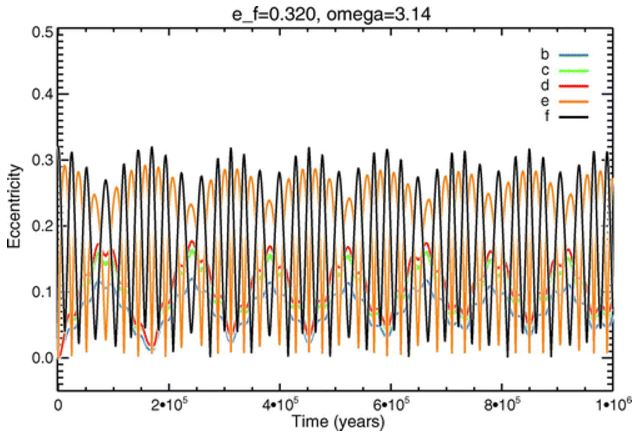 Kepler exoplanet orbit