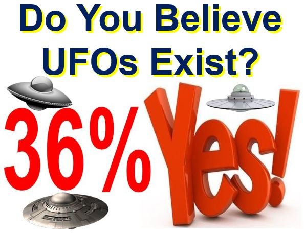 Many Americans believe in UFOs