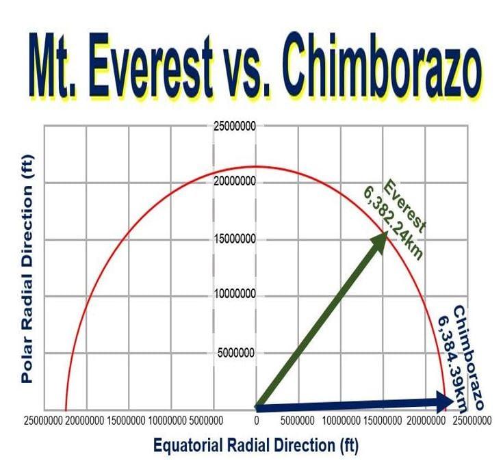 Mount Everest versus Chimborazo