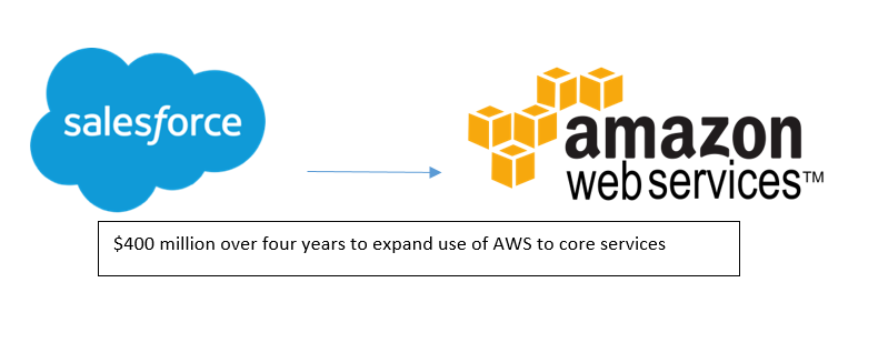 Salesforce_AWS