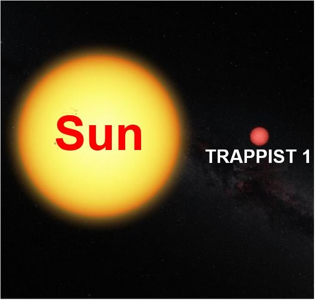 TRAPPIST 1 compared to our Sun